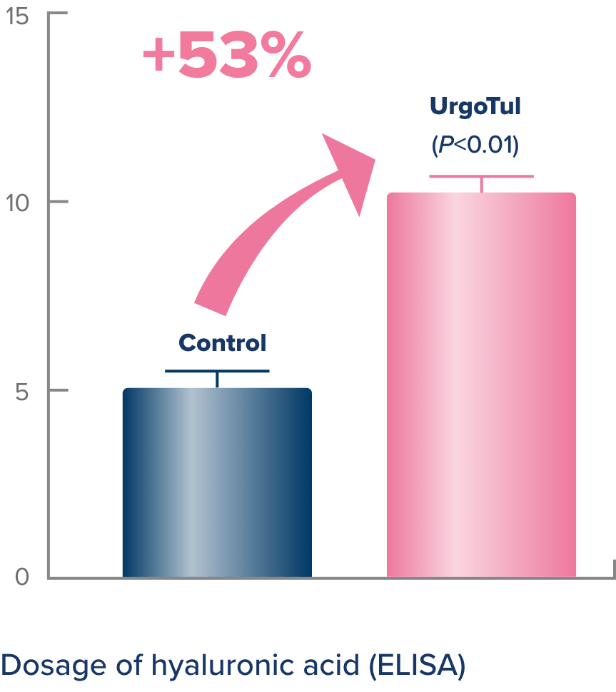 Bar graph of Urgotul effects on synthesis. It improves by 53 percent.