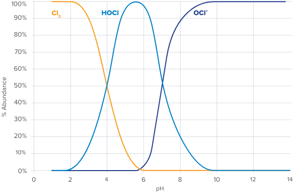 a graph showing the effect on pH levels by vashe