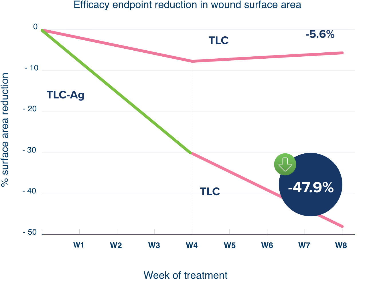 Graph of wound surface area reduction cause by Urgotul Ag.